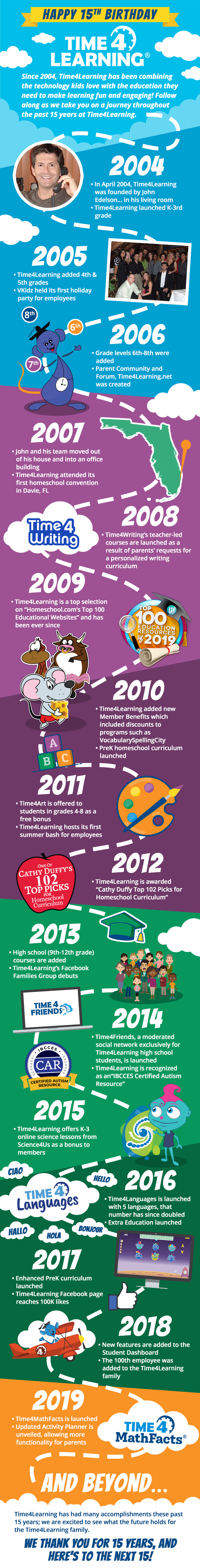 Time4Learning's 15th Anniversary Infographic